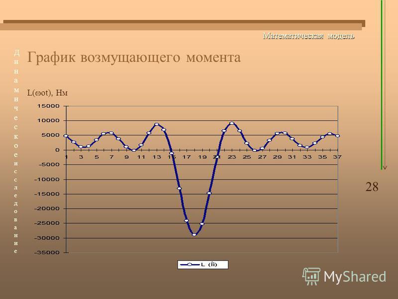 Математическая модель График возмущающего момента L( ot), Нм 28 Динамическоеисследование Динамическоеисследование