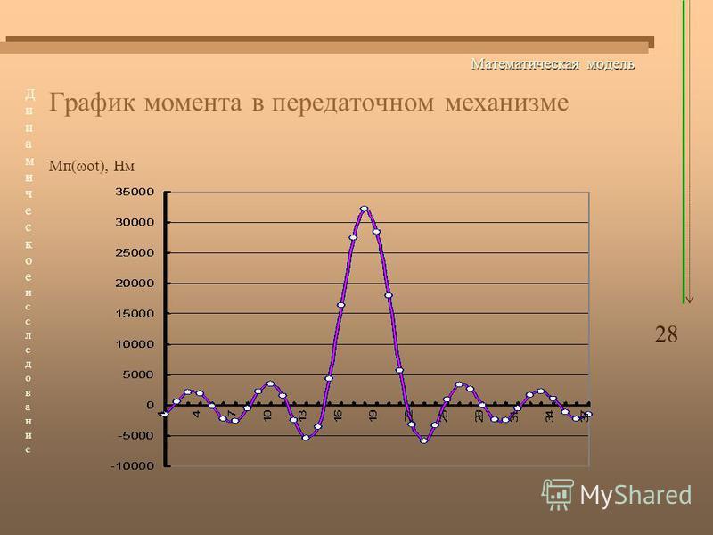 Математическая модель График момента в передаточном механизме Мп( ot), Нм 28 Динамическоеисследование Динамическоеисследование