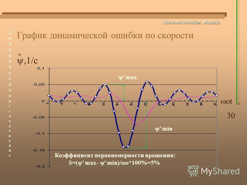 Математическая модель График динамической ошибки по скорости,1/c 30 Динамическоеисследование Динамическоеисследование оt min max Коэффициент неравномерности вращения: =( max- min)/ о*100%=5%