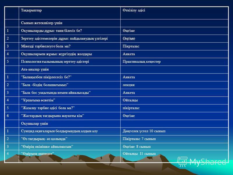 ТақырыптарӨткізілу әдісі Сынып жетекшілер үшін 1Оқушыларды дұрыс тани білесіз бе?Әңгіме 2Зерттеу әдістемелерін дұрыс пайдаланудың үлгілері Әңгіме 3Мінезді тәрбиелеуге бола ма?Пікрталас 4Оқушылармен жұмыс жүргізудің жолдарыАнкета 5Психология ғылымының