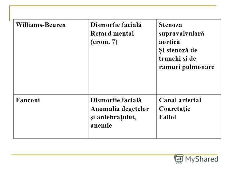 Williams-BeurenDismorfie facială Retard mental (crom. 7) Stenoza supravalvulară aortică Şi stenoză de trunchi şi de ramuri pulmonare FanconiDismorfie facială Anomalia degetelor şi antebraţului, anemie Canal arterial Coarctaţie Fallot