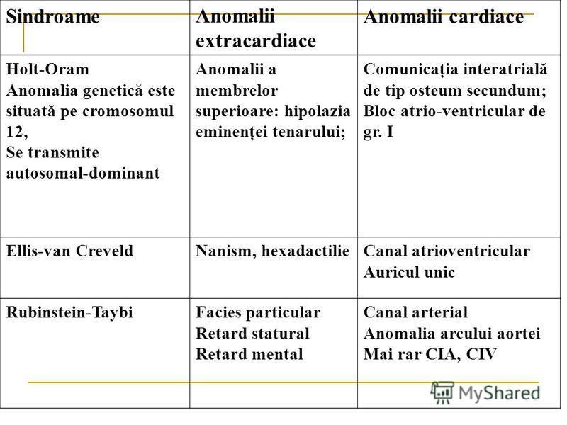 SindroameAnomalii extracardiace Anomalii cardiace Holt-Oram Anomalia genetică este situată pe cromosomul 12, Se transmite autosomal-dominant Anomalii a membrelor superioare: hipolazia eminenţei tenarului; Comunicaţia interatrială de tip osteum secund