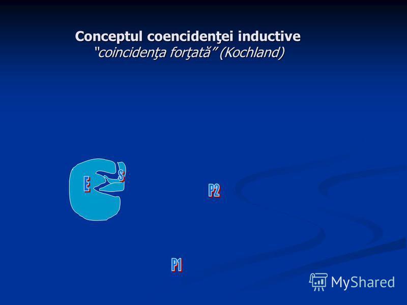 Conceptul coencidenţei inductive coincidenţa forţată (Kochland)