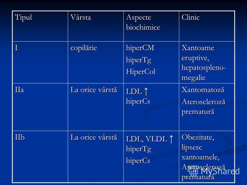 TipulVârsta Aspecte biochimice Clinic IcopilăriehiperCMhiperTgHiperCol Xantoame eruptive, hepatospleno- megalie IIa La orice vârstă LDL hiperCs Xantomatoză Ateroscleroză prematură IIb La orice vârstă LDL, VLDL hiperTg hiperCs Obezitate, lipsesc xanto