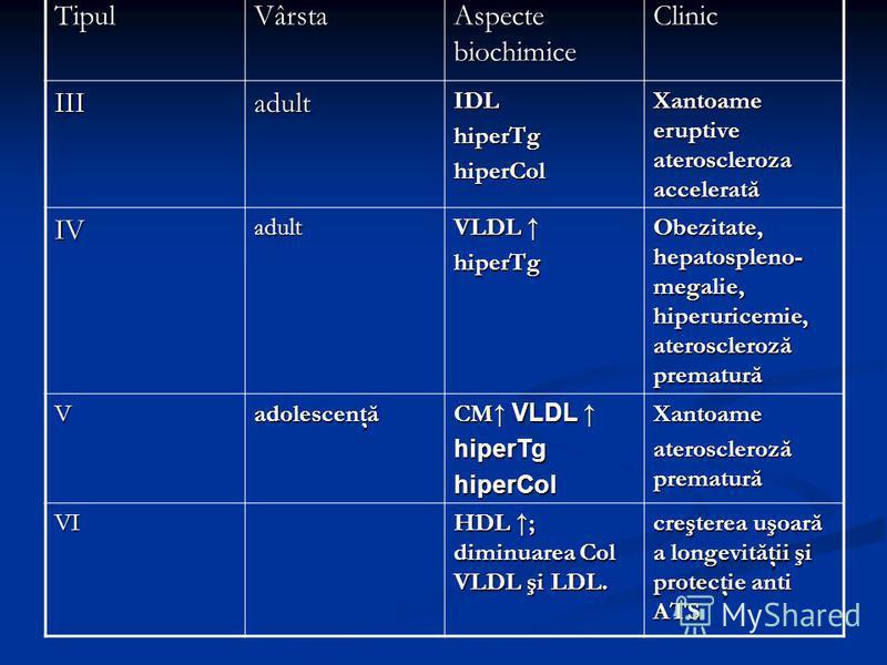 TipulVârsta Aspecte biochimice Clinic IIIadultIDLhiperTghiperCol Xantoame eruptive ateroscleroza accelerată IVadult VLDL VLDL hiperTg Obezitate, hepatospleno- megalie, hiperuricemie, ateroscleroză prematură Vadolescenţă CM VLDL CM VLDL hiperTghiperCo