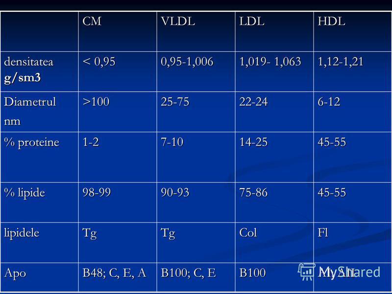 CMVLDLLDLHDL densitatea g/sm3 < 0,95 0,95-1,006 1,019- 1,063 1,12-1,21 Diametrulnm >100 25-7522-246-12 % proteine 1-27-1014-2545-55 % lipide 98-9990-9375-8645-55 lipideleTgTgColFl Apo B48; C, E, A B100; C, E B100 AI; AII