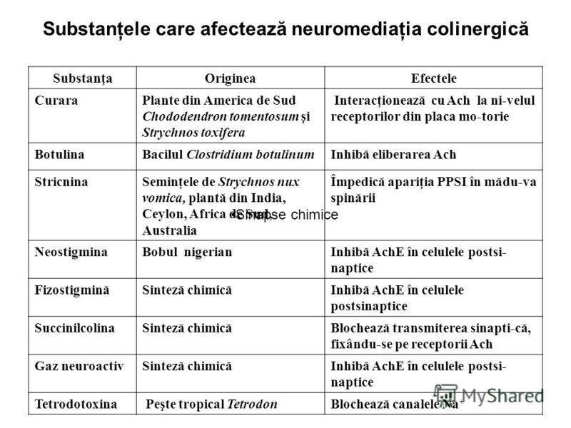 Substanţele care afectează neuromediaţia colinergică SubstanţaOrigineaEfectele CuraraPlante din America de Sud Chododendron tomentosum şi Strychnos toxifera Interacţionează cu Ach la ni-velul receptorilor din placa mo-torie BotulinaBacilul Clostridiu