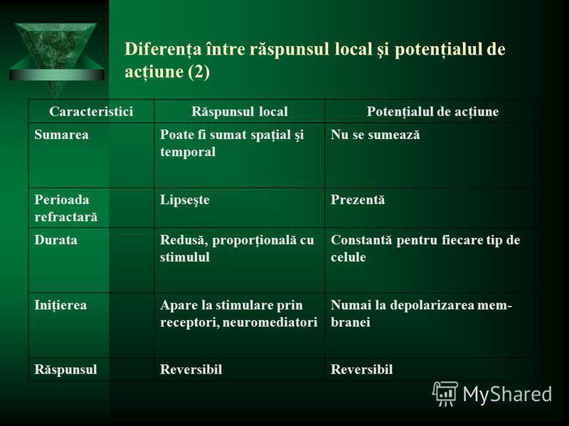 Diferenţa între răspunsul local şi potenţialul de acţiune (2) CaracteristiciRăspunsul localPotenţialul de acţiune SumareaPoate fi sumat spaţial şi temporal Nu se sumează Perioada refractară LipseştePrezentă DurataRedusă, proporţională cu stimulul Con