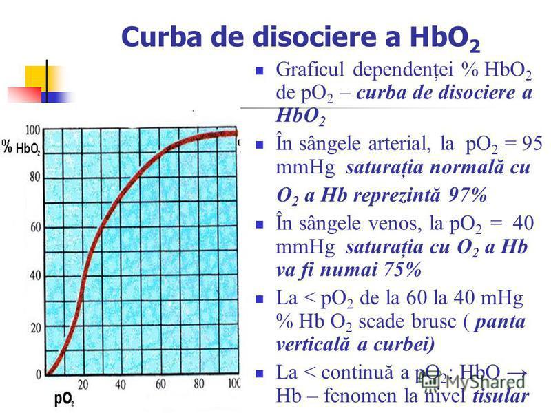 Curba de disociere a HbO 2 Graficul dependenţei % HbO 2 de pO 2 – curba de disociere a HbO 2 În sângele arterial, la pO 2 = 95 mmHg saturaţia normală cu O 2 a Hb reprezintă 97% În sângele venos, la pO 2 = 40 mmHg saturaţia cu O 2 a Hb va fi numai 75%