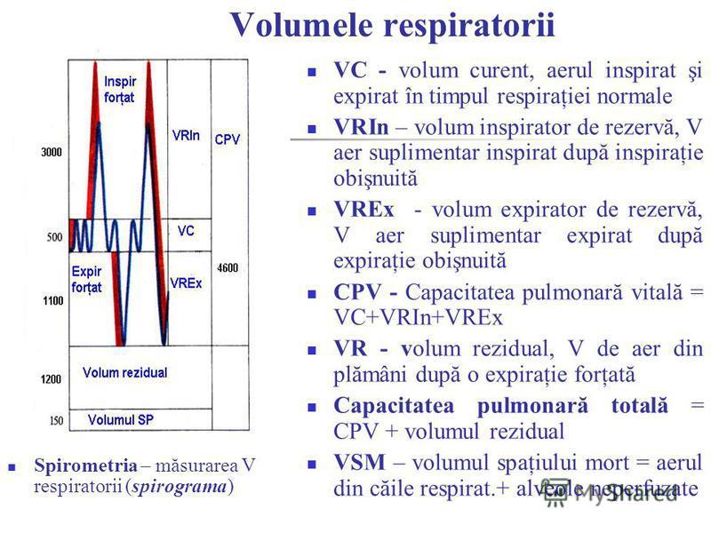 Volumele respiratorii Spirometria – măsurarea V respiratorii (spirograma) VC - volum curent, aerul inspirat şi expirat în timpul respiraţiei normale VRIn – volum inspirator de rezervă, V aer suplimentar inspirat după inspiraţie obişnuită VREx - volum