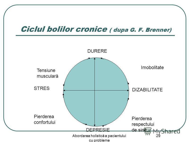 Abordarea holistică a pacientului cu probleme 29 Ciclul bolilor cronice ( dupa G. F. Brenner) Tensiune musculară Imobolitate DEPRESIE DURERE STRES DIZABILITATE Pierderea respectului de sine Pierderea confortului