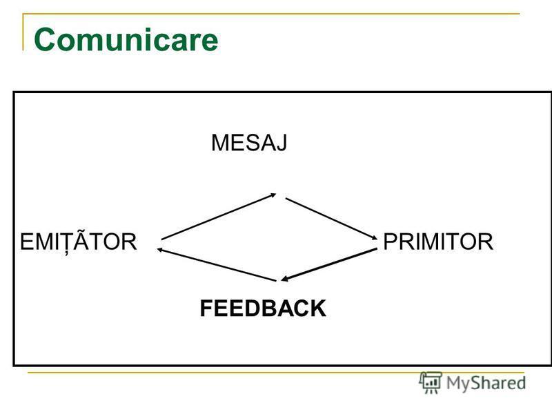 Comunicare MESAJ EMIŢÃTOR PRIMITOR FEEDBACK