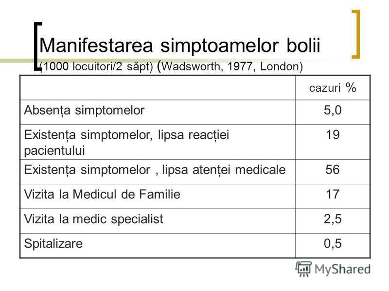 Manifestarea simptoamelor bolii (1000 locuitori/2 săpt) ( Wadsworth, 1977, London) cazuri % Absenţa simptomelor5,0 Existenţa simptomelor, lipsa reacţiei pacientului 19 Existenţa simptomelor, lipsa atenţei medicale56 Vizita la Medicul de Familie17 Viz