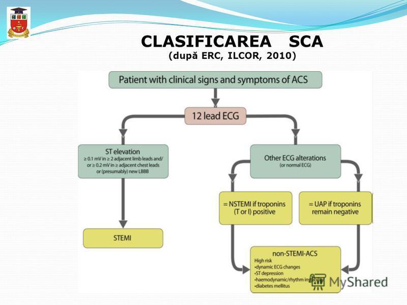CLASIFICAREA SCA (după ERC, ILCOR, 2010)