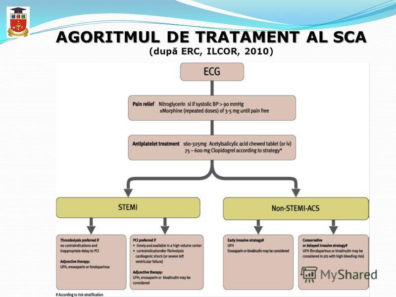 AGORITMUL DE TRATAMENT AL SCA AGORITMUL DE TRATAMENT AL SCA (după ERC, ILCOR, 2010)