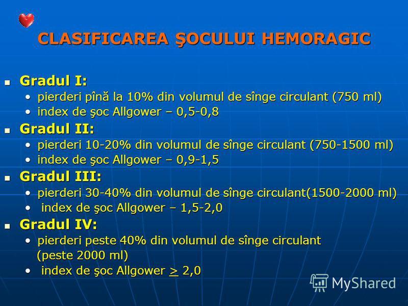 CLASIFICAREA ŞOCULUI HEMORAGIC Gradul I: Gradul I: pierderi pînă la 10% din volumul de sînge circulant (750 ml)pierderi pînă la 10% din volumul de sînge circulant (750 ml) index de şoc Allgower – 0,5-0,8index de şoc Allgower – 0,5-0,8 Gradul II: Grad