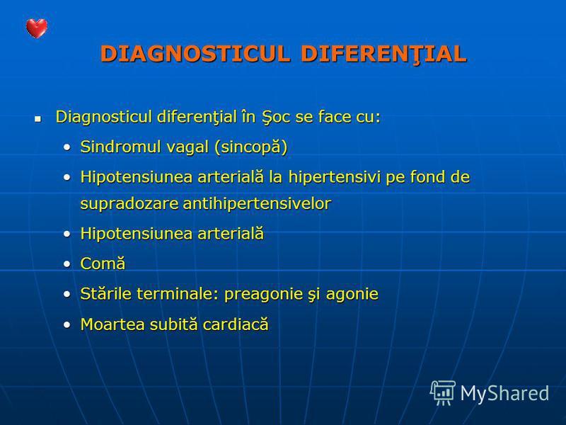 DIAGNOSTICUL DIFERENŢIAL Diagnosticul diferenţial în Şoc se face cu: Diagnosticul diferenţial în Şoc se face cu: Sindromul vagal (sincopă)Sindromul vagal (sincopă) Hipotensiunea arterială la hipertensivi pe fond de supradozare antihipertensivelorHipo