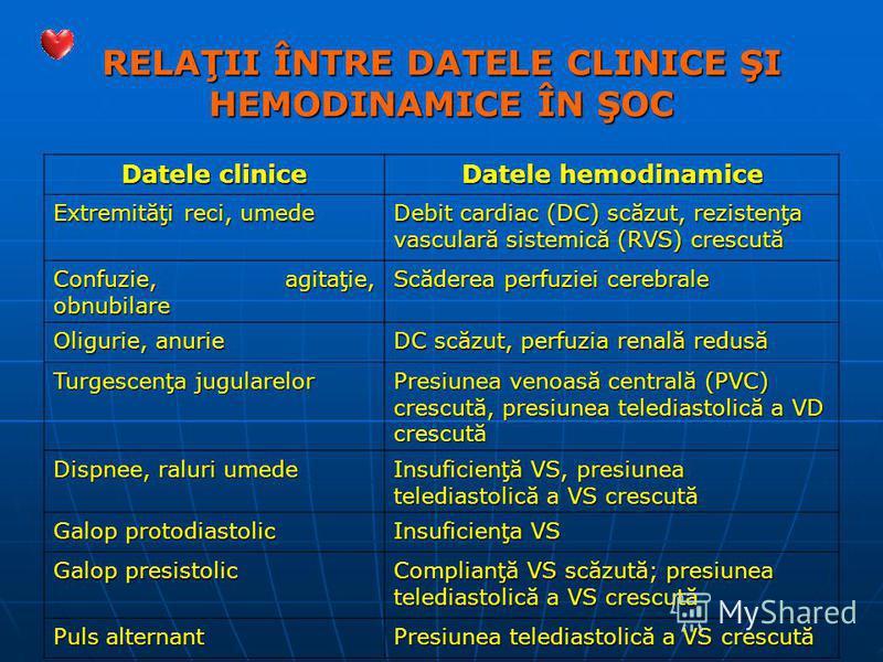 RELAŢII ÎNTRE DATELE CLINICE ŞI HEMODINAMICE ÎN ŞOC Datele clinice Datele hemodinamice Extremităţi reci, umede Debit cardiac (DC) scăzut, rezistenţa vasculară sistemică (RVS) crescută Confuzie, agitaţie, obnubilare Scăderea perfuziei cerebrale Oligur