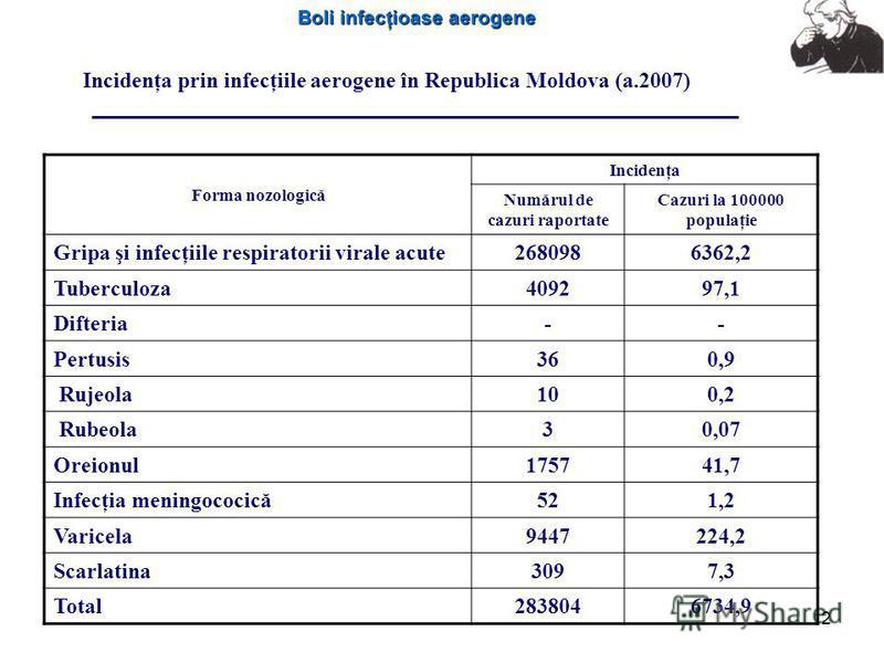 Boli infecţioase aerogene 2 Incidenţa prin infecţiile aerogene în Republica Moldova (a.2007) Forma nozologică Incidenţa Numărul de cazuri raportate Cazuri la 100000 populaţie Gripa şi infecţiile respiratorii virale acute2680986362,2 Tuberculoza409297