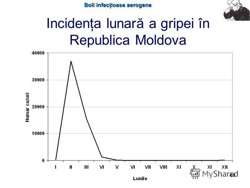 Boli infecţioase aerogene 44 Incidenţa lunară a gripei în Republica Moldova