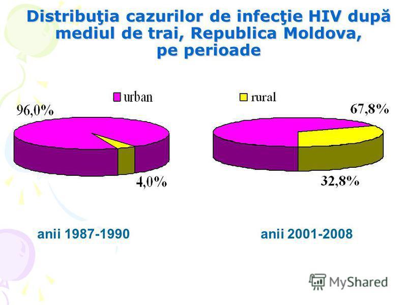 Distribuţia cazurilor de infecţie HIV după mediul de trai, Republica Moldova, pe perioade anii 1987-1990 anii 2001-2008
