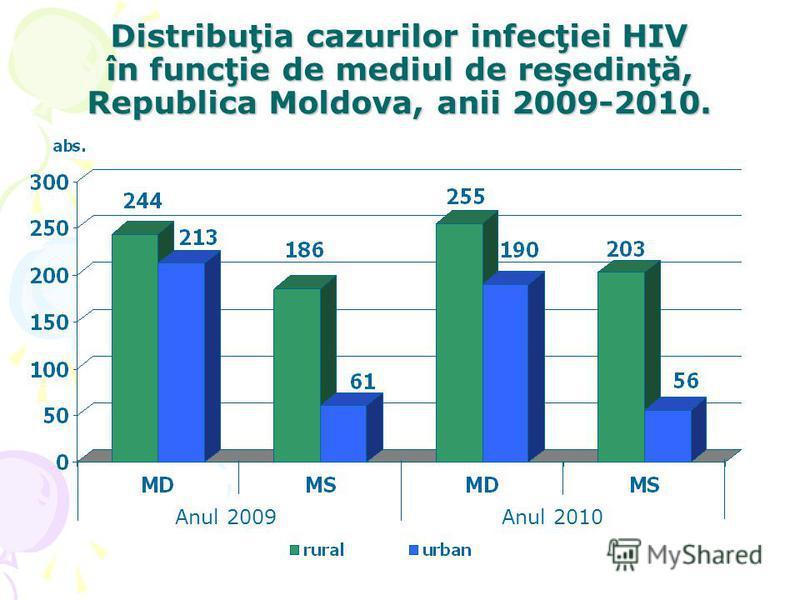 Distribuţia cazurilor infecţiei HIV în funcţie de mediul de reşedinţă, Republica Moldova, anii 2009-2010. Anul 2010Anul 2009