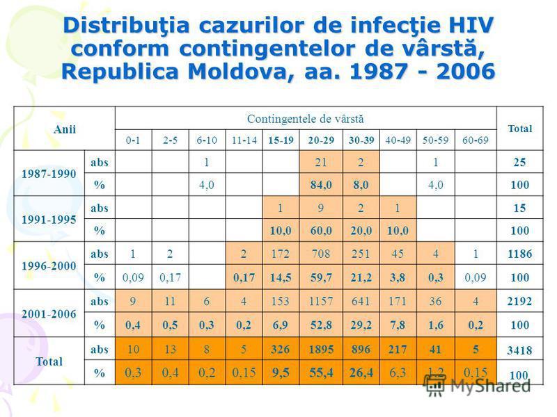 Distribuţia cazurilor de infecţie HIV conform contingentelor de vârstă, Republica Moldova, aa. 1987 - 2006 Anii Contingentele de vârstă Total 0-12-56-1011-1415-1920-2930-3940-4950-5960-69 1987-1990 abs1212125 %4,084,08,04,0100 1991-1995 abs192115 %10