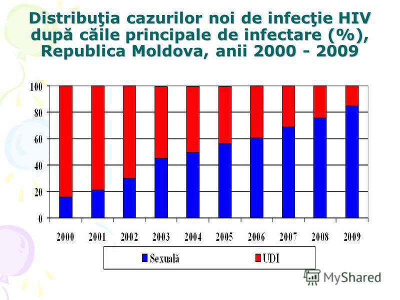 Distribuţia cazurilor noi de infecţie HIV după căile principale de infectare (%), Republica Moldova, anii 2000 - 2009