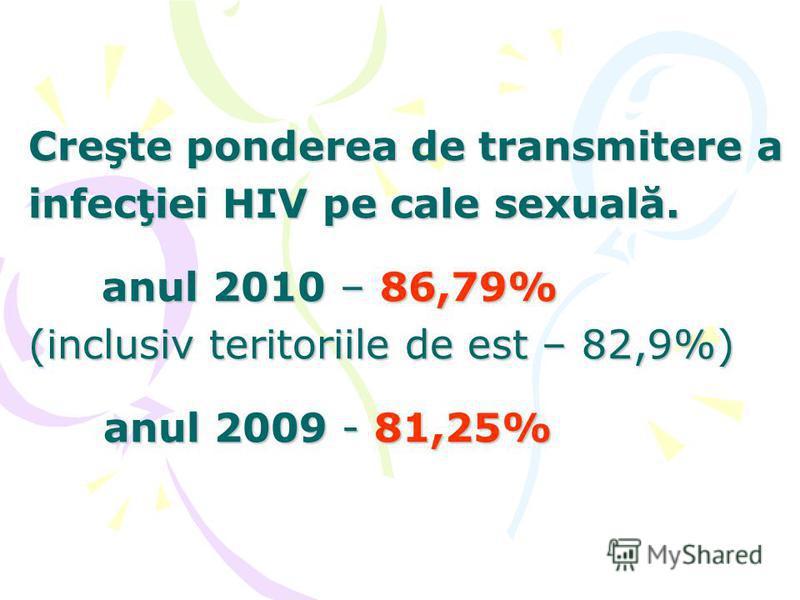 Creşte ponderea de transmitere a infecţiei HIV pe cale sexuală. anul 2010 – 86,79% (inclusiv teritoriile de est – 82,9%) anul 2009 - 81,25%