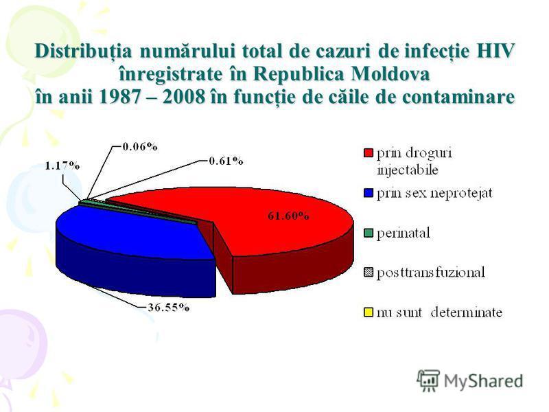 Distribuţia numărului total de cazuri de infecţie HIV înregistrate în Republica Moldova în anii 1987 – 2008 în funcţie de căile de contaminare