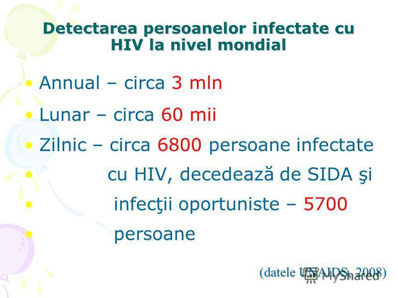 Detectarea persoanelor infectate cu HIV la nivel mondial Annual – circa 3 mln Lunar – circa 60 mii Zilnic – circa 6800 persoane infectate cu HIV, decedează de SIDA şi infecţii oportuniste – 5700 persoane (datele UNAIDS, 2008)