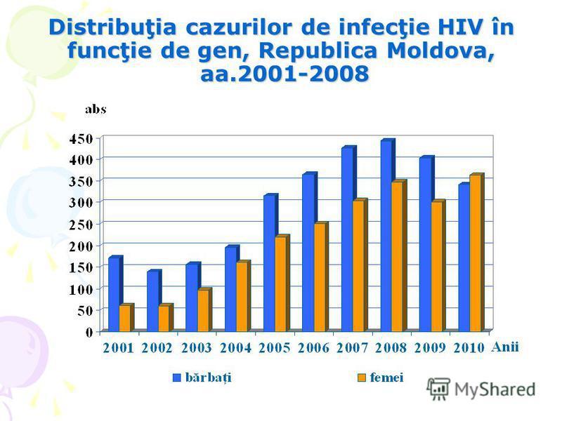 Distribuţia cazurilor de infecţie HIV în funcţie de gen, Republica Moldova, aa.2001-2008