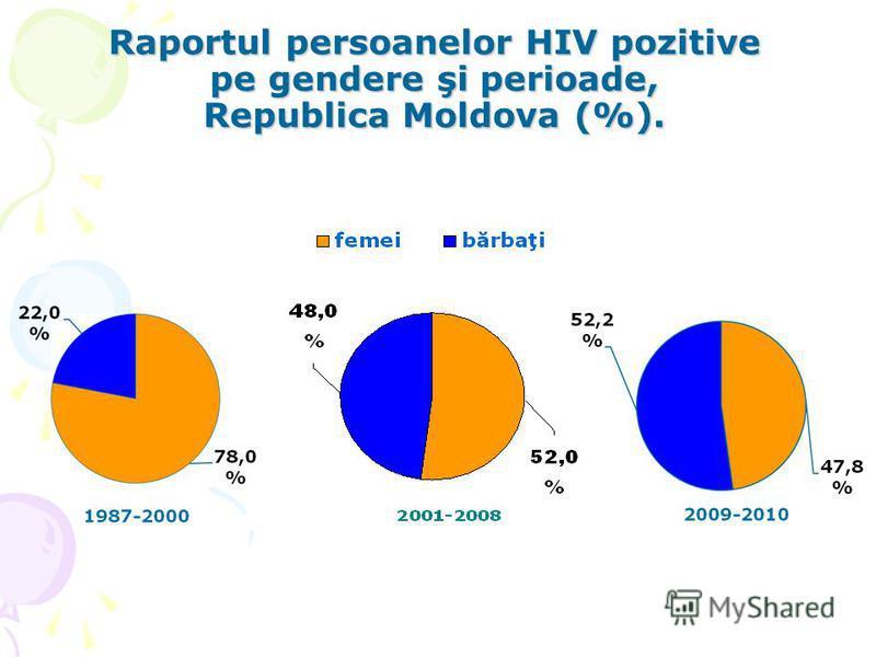 Raportul persoanelor HIV pozitive pe gendere şi perioade, Republica Moldova (%).