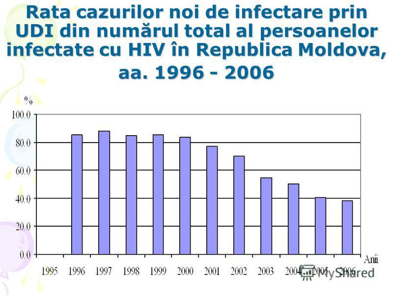 Rata cazurilor noi de infectare prin UDI din numărul total al persoanelor infectate cu HIV în Republica Moldova, aa. 1996 - 2006