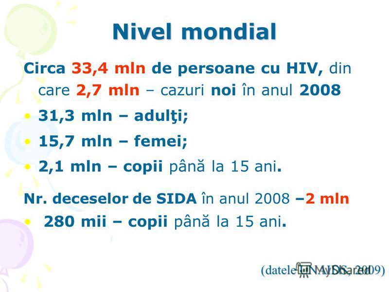 Nivel mondial Circa 33,4 mln de persoane cu HIV, din care 2,7 mln – cazuri noi în anul 2008 31,3 mln – adulţi; 15,7 mln – femei; 2,1 mln – copii până la 15 ani. Nr. deceselor de SIDA în anul 2008 –2 mln 280 mii – copii până la 15 ani. (datele UNAIDS,