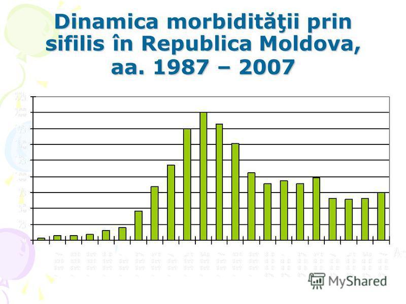 Dinamica morbidităţii prin sifilis în Republica Moldova, aa. 1987 – 2007
