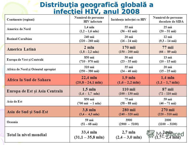 Distribuţia geografică globală a infecţiei HIV, anul 2008 Continente (regiuni) Numărul de persoane HIV infectate Incidenţa infecţiei cu HIV Numărul de persoane decedate de SIDA America de Nord 1,4 mln (1,2 – 1,6 mln) 55 mii (36 – 61 mii) 25 mii (20 –