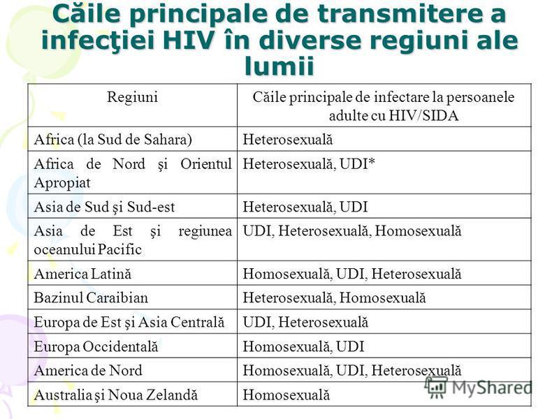 Căile principale de transmitere a infecţiei HIV în diverse regiuni ale lumii RegiuniCăile principale de infectare la persoanele adulte cu HIV/SIDA Africa (la Sud de Sahara)Heterosexuală Africa de Nord şi Orientul Apropiat Heterosexuală, UDI* Asia de