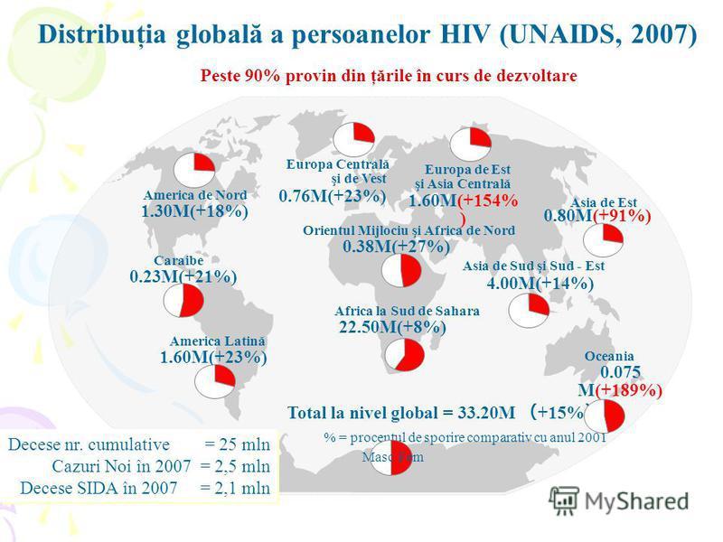 Distribuţia globală a persoanelor HIV (UNAIDS, 2007) 1.60M(+23%) 1.30M(+18%) 0.23M(+21%) America de Nord Caraibe America Latină 0.76M(+23%) Europa Centrală şi de Vest 1.60M(+154% ) Europa de Est şi Asia Centrală 0.38M(+27%) Orientul Mijlociu şi Afric