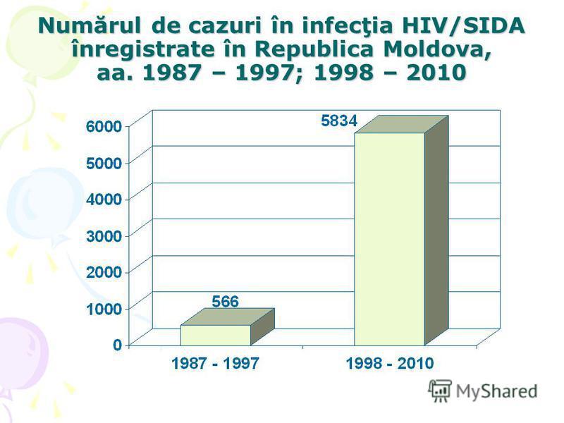 Numărul de cazuri în infecţia HIV/SIDA înregistrate în Republica Moldova, aa. 1987 – 1997; 1998 – 2010