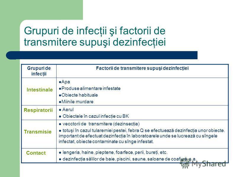 Grupuri de infecţii şi factorii de transmitere supuşi dezinfecţiei Grupuri de infecţii Factorii de transmitere supuşi dezinfecţiei Intestinale Apa Produse alimentare infestate Obiecte habituale Miinile murdare Respiratorii Aerul Obiectele în cazul in
