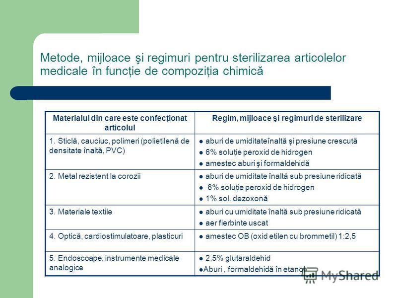 Metode, mijloace şi regimuri pentru sterilizarea articolelor medicale în funcţie de compoziţia chimică Materialul din care este confecţionat articolul Regim, mijloace şi regimuri de sterilizare 1. Sticlă, cauciuc, polimeri (polietilenă de densitate î