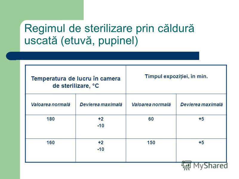 Regimul de sterilizare prin căldură uscată (etuvă, pupinel) Temperatura de lucru în camera de sterilizare, °C Timpul expoziţiei, în min. Valoarea normalăDevierea maximalăValoarea normalăDevierea maximală 180+2 -10 60+5 160+2 -10 150+5
