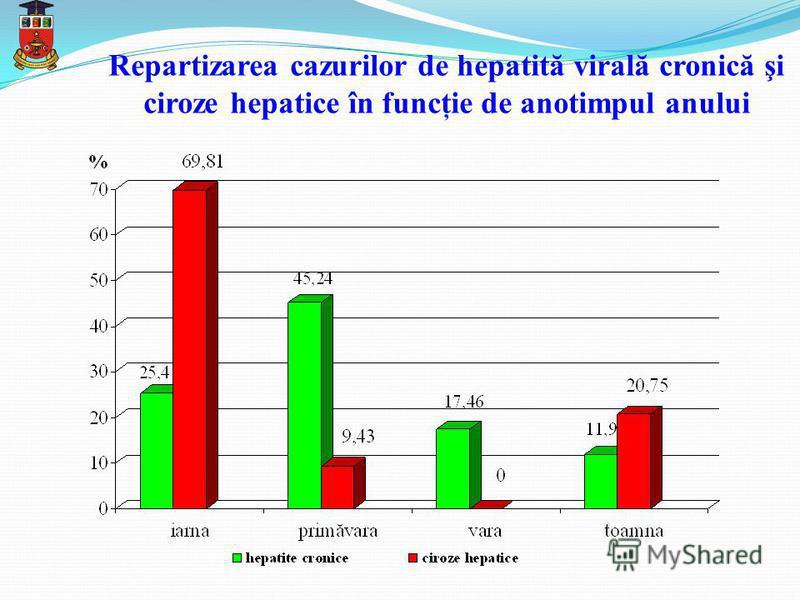 Repartizarea cazurilor de hepatită virală cronică şi ciroze hepatice în funcţie de anotimpul anului