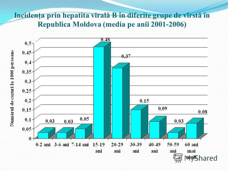 Incidenţa prin hepatita viral ă B în diferite grupe de vîrst ă în Republica Moldova (media pe anii 2001-2006)