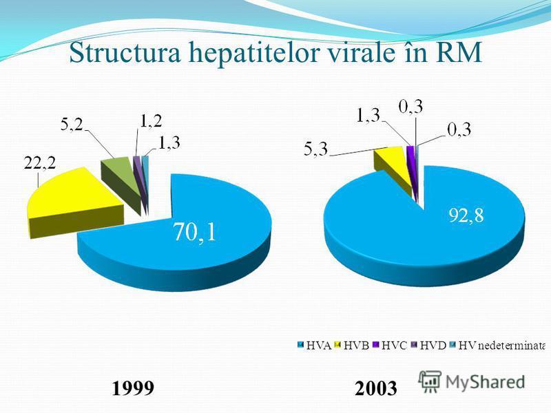 Structura hepatitelor virale în RM 20031999