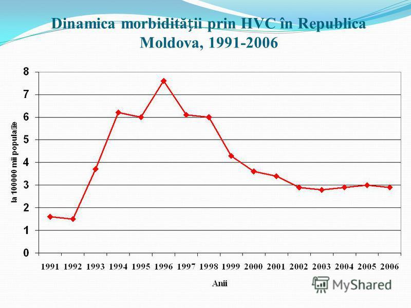 Dinamica morbidităii prin HVC în Republica Moldova, 1991-2006