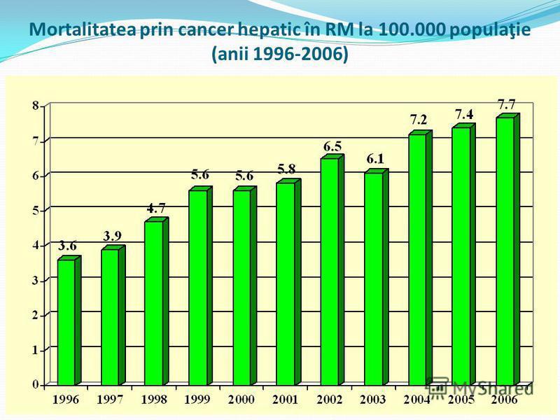 Mortalitatea prin cancer hepatic în RM la 100.000 populaţie (anii 1996-2006)