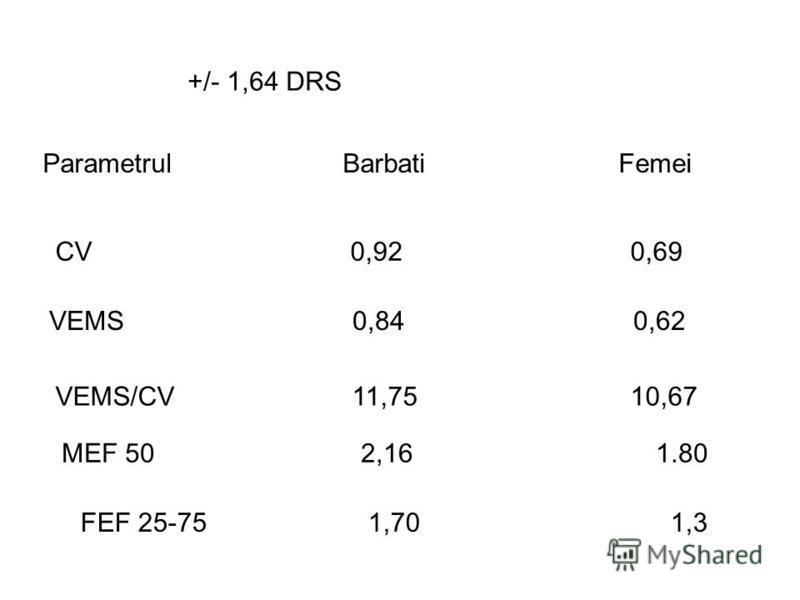 +/- 1,64 DRS Parametrul Barbati Femei CV 0,92 0,69 VEMS 0,84 0,62 VEMS/CV 11,75 10,67 MEF 50 2,16 1.80 FEF 25-75 1,70 1,3