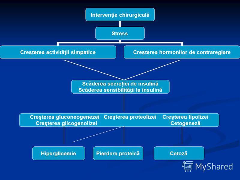 Scăderea secreţiei de insulină Scăderea sensibilităţii la insulină Creşterea gluconeogenezei Creşterea proteolizei Creşterea lipolizei Creşterea glicogenolizei Cetogeneză HiperglicemiePierdere proteicăCetoză